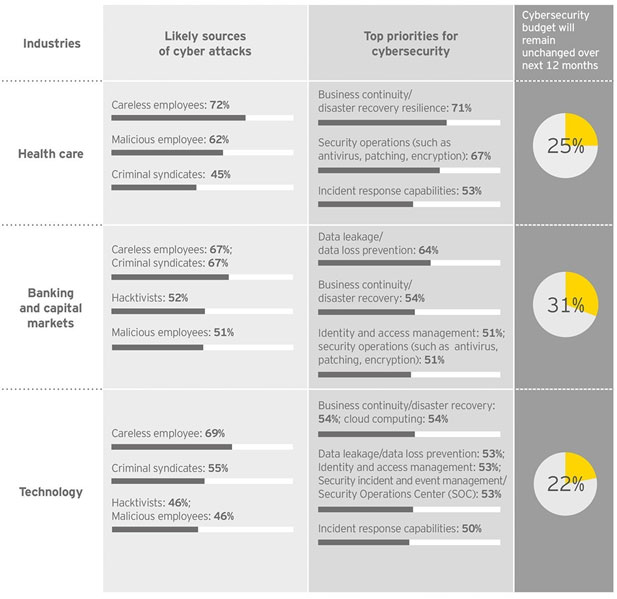 EY - Some highlights of the industries surveyed