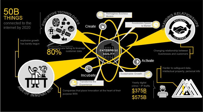 EY - Advisory: Innovation