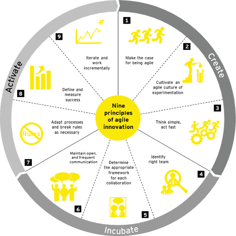 EY - Nine principles of agile innovation
