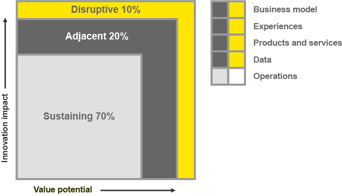 EY - Innovation impact/Value potential