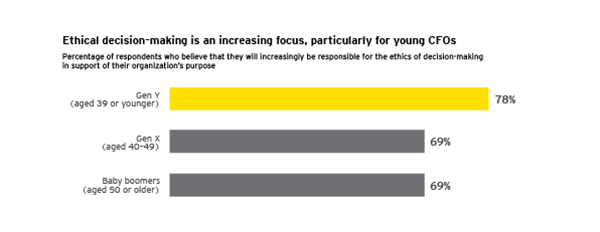 EY - Ethical decision making