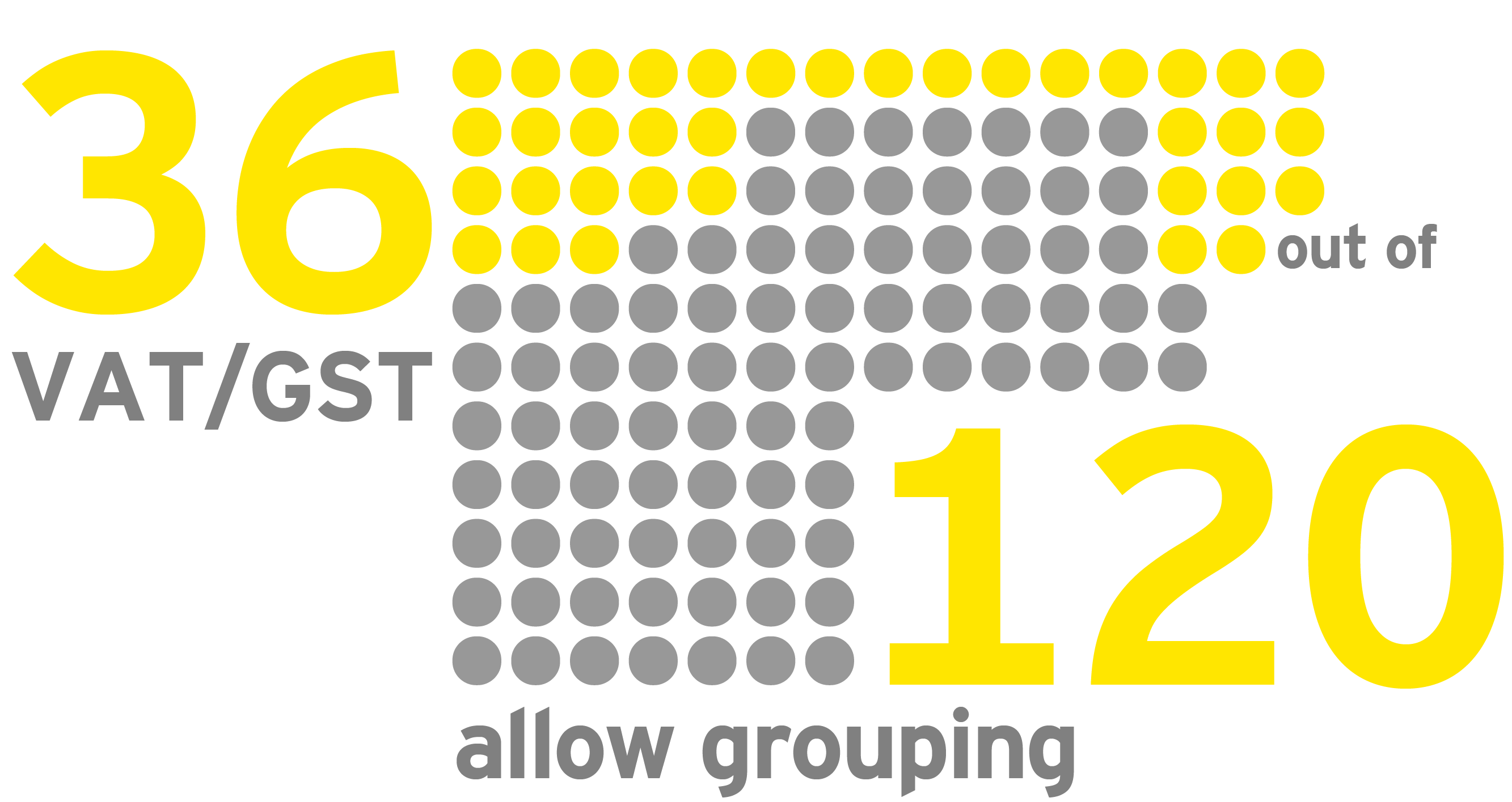 EY - VAT/GST grouping