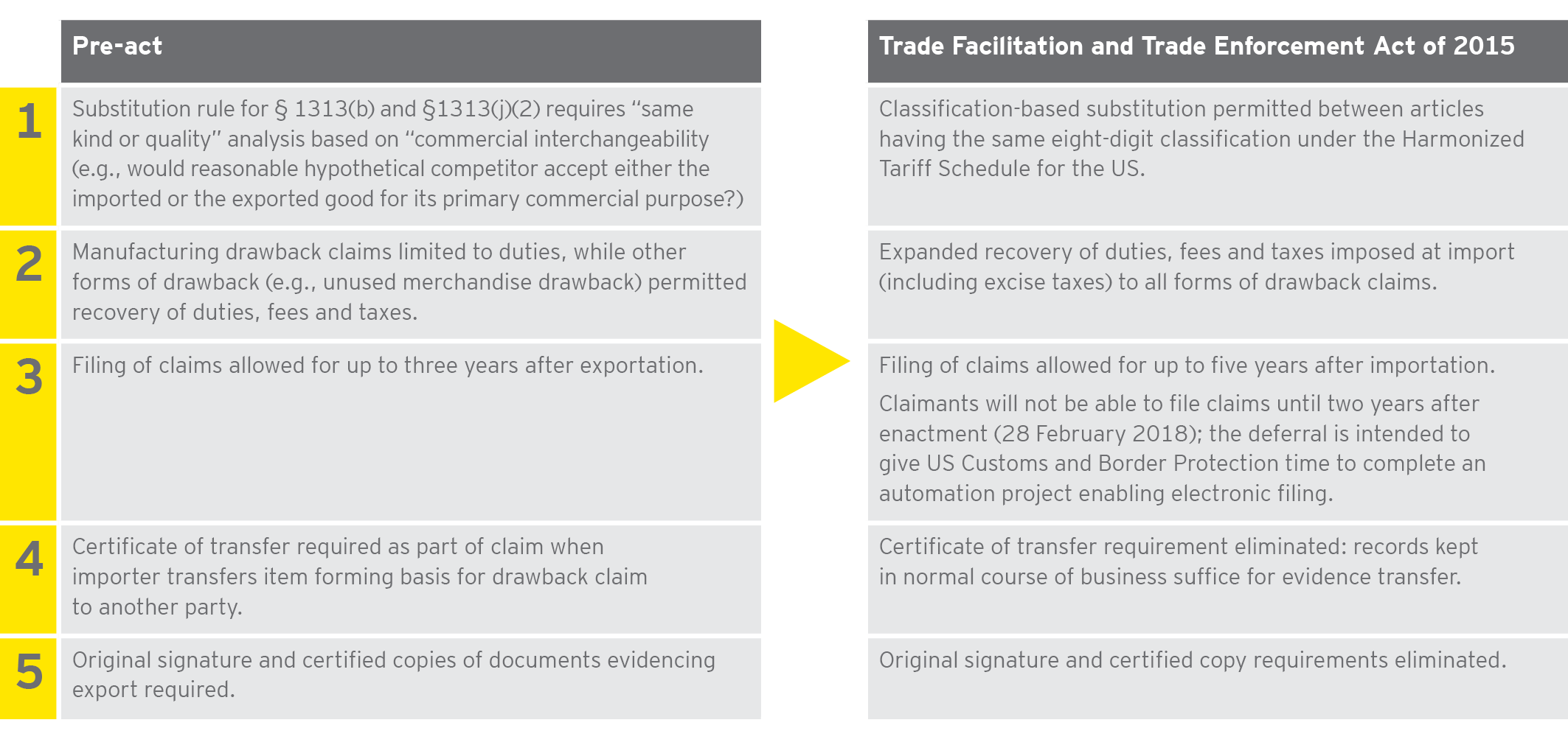 EY Indirect Tax Chapter - Managing customs duty refund