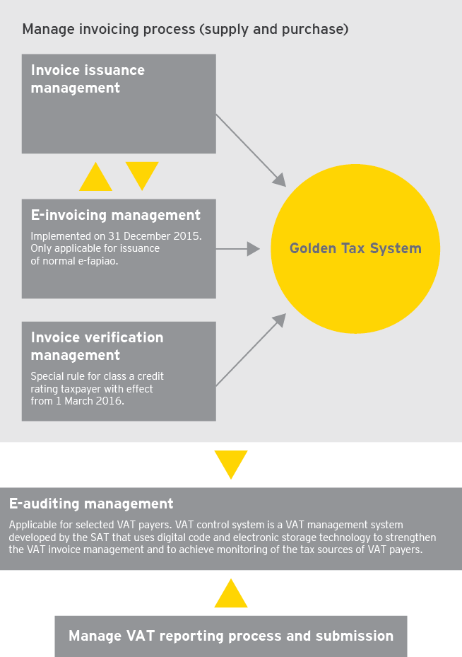 EY Case Study China VAT Compliance From Data To VAT Returns - Electronic invoice system