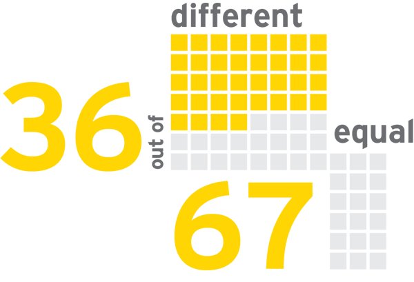 EY - VAT/GST defined differently from PE in 36 of 67 countries