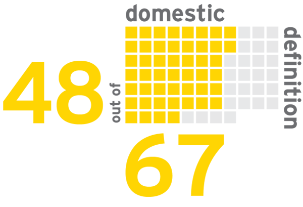 EY - VAT/GST defined in 48 of 67 countries