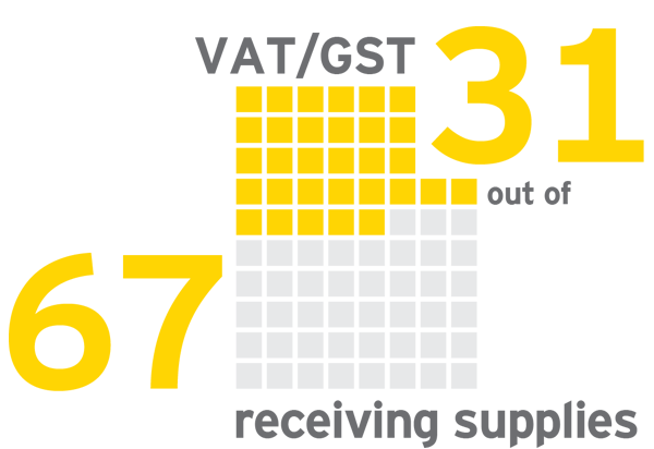 EY - 31 of 67 countries, having a VAT/GST registration may be influential in determining PE status for direct taxes