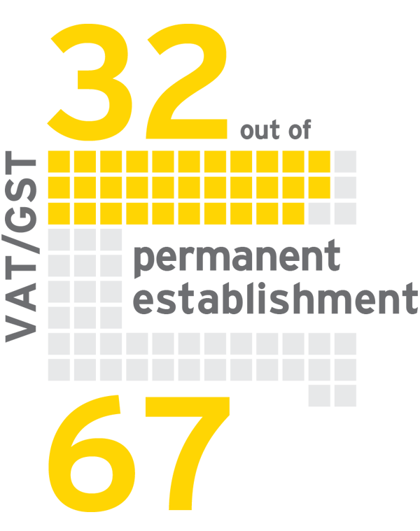 EY - 32 of 67 countries, having an FE for VAT/GST may be influential in determining PE status for direct taxes