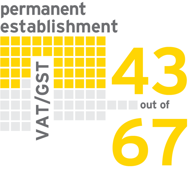 EY - 43 of 67 countries, having a VAT/GST registration may be influential in determining PE status for direct taxes