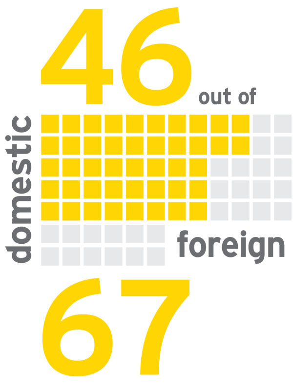 EY - VAT/GST means full obligation in 46 of 67 countries