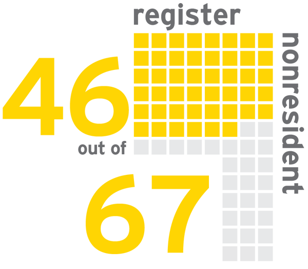 EY - VAT/GST obligations for nonresidents in 46 of 67 countries
