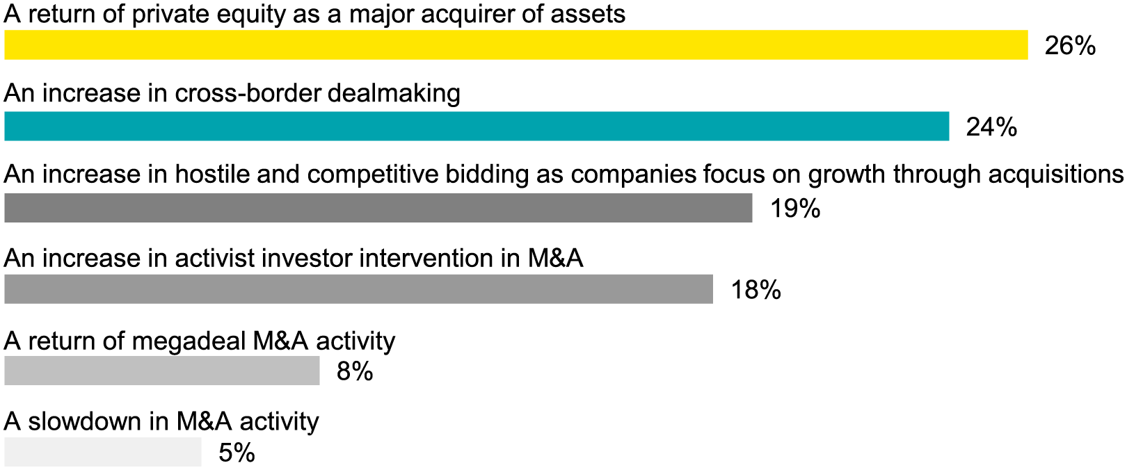 What will be the main themes of M&A in the next 12 months?