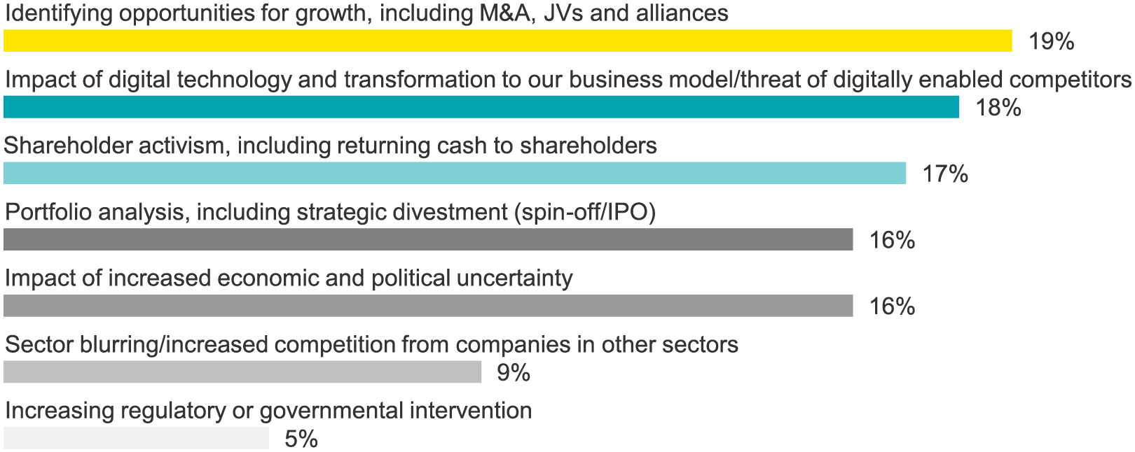 Which of the following will be most prominent on your boardroom thinking during the next six months?