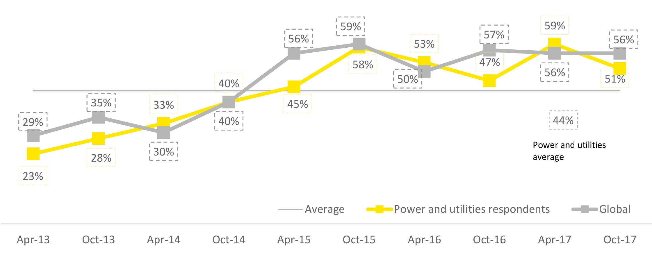 EY - What is your perspective of the state of the global economy today?