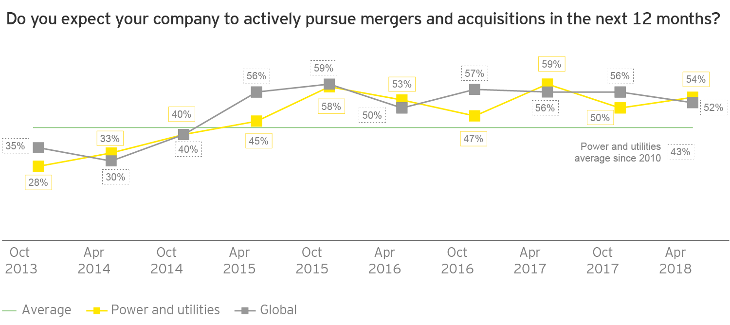 Do you expect your company to actively pursue mergers and acquisitions in the next 12 months?