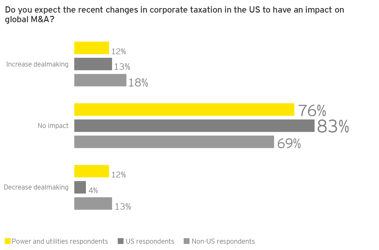 EY - Q: Do you expect the recent changes in corporate taxation in the US to have an impact on global M&A?