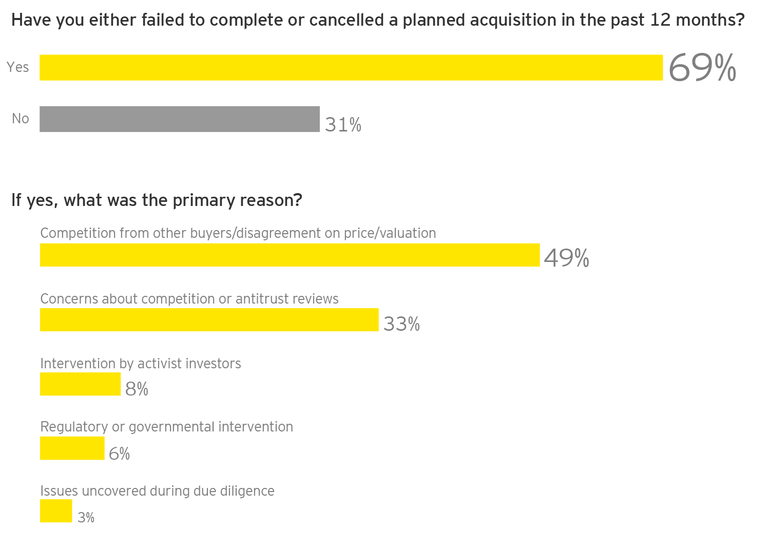 EY - Q: Have you either failed to complete or canceled a planned acquisition in the past 12 months?