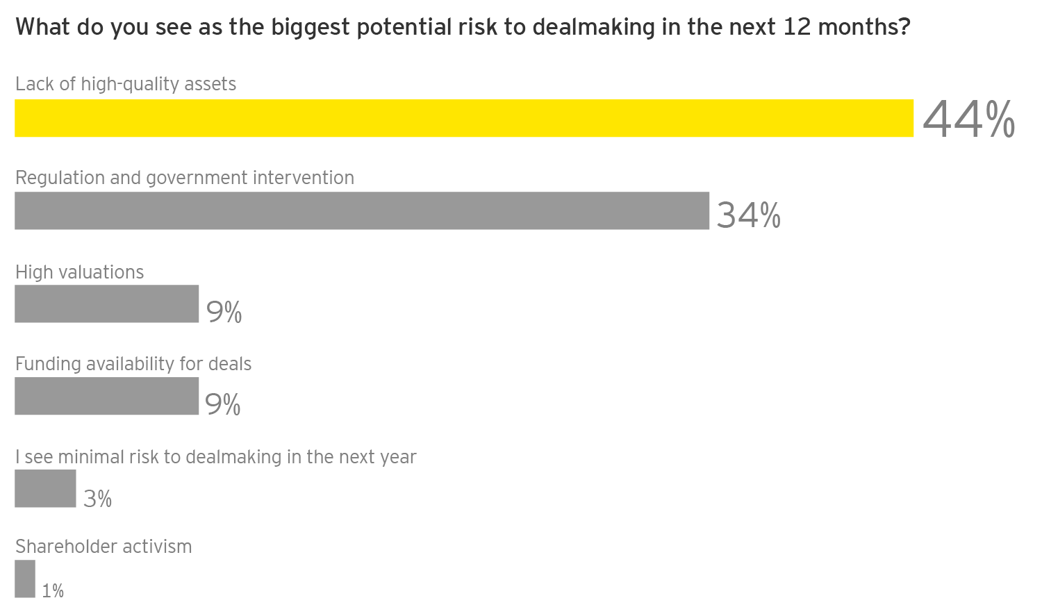 EY - Q: What do you see as the biggest potential risk to dealmaking in the next 12 months?