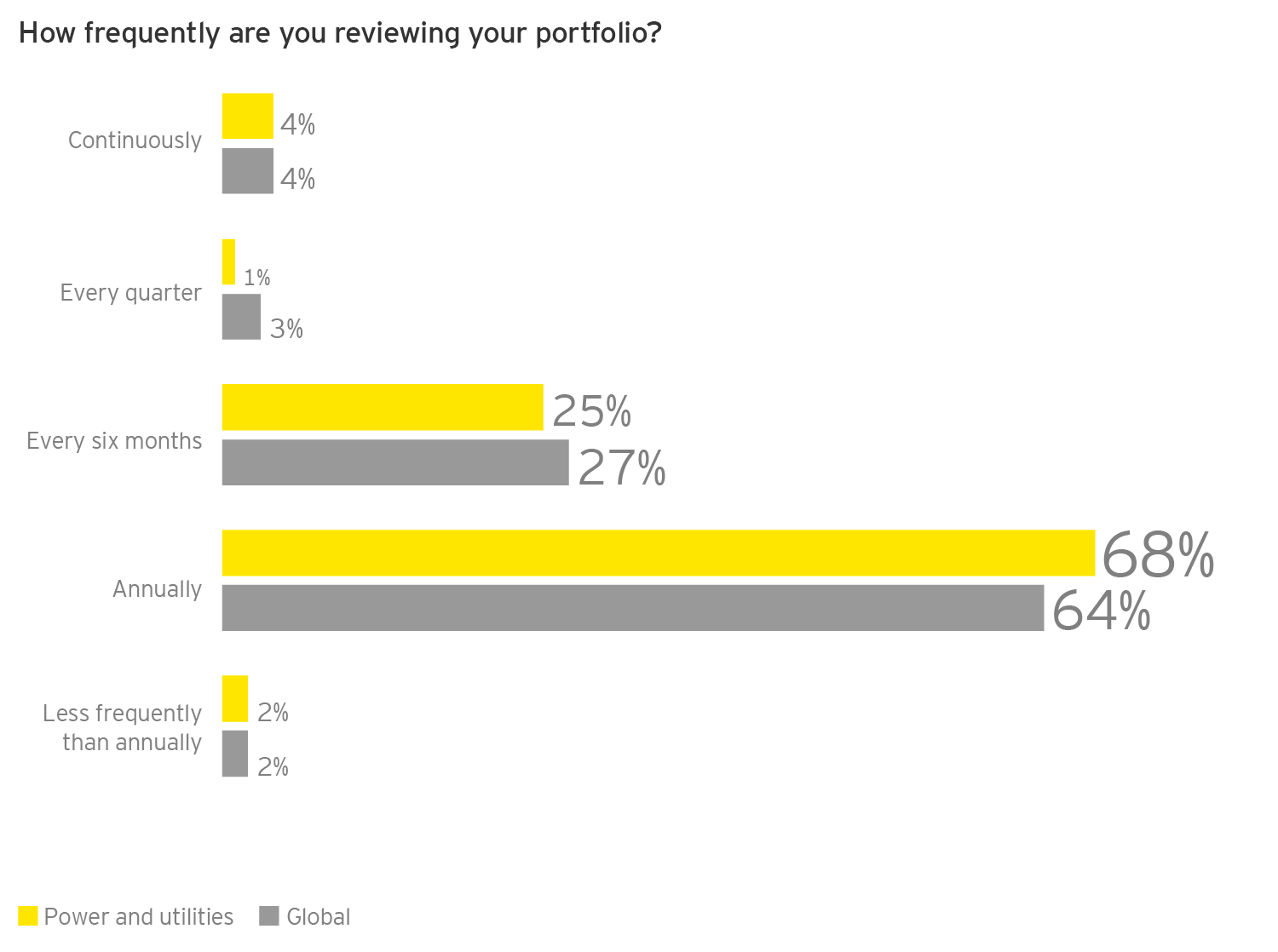 EY - Q: How frequently are you reviewing your portfolio?
