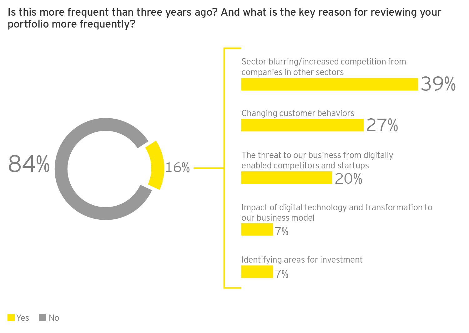 EY - Q: Is this more frequent than three years ago? And what is the key reason for reviewing your portfolio more frequently