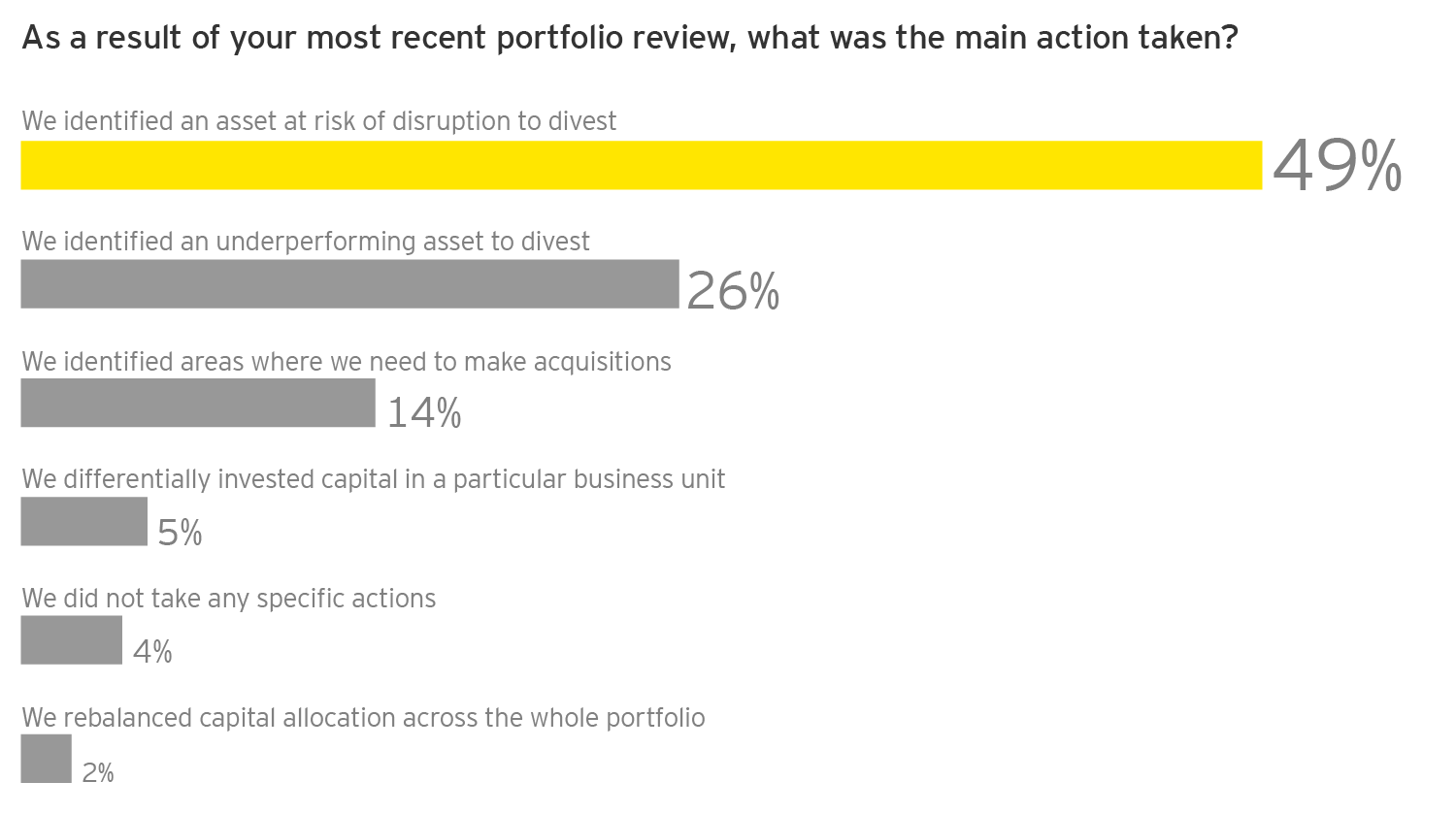 EY - Q: As a result of your most recent portfolio review, what was the main action taken?