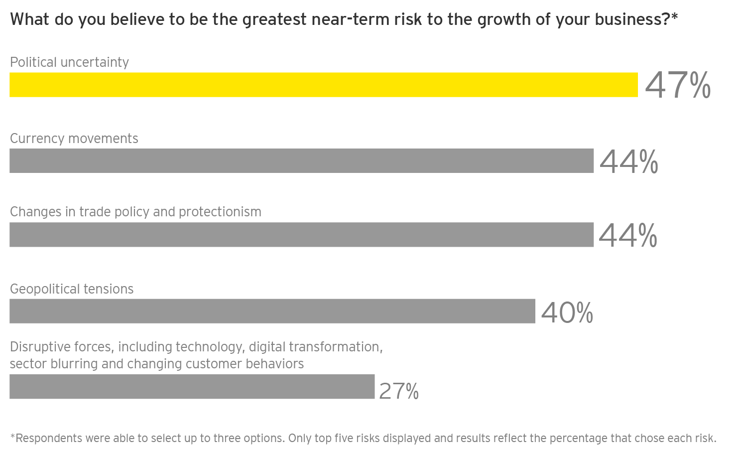 EY - Q: What do you believe to be the greatest near-term risk to the growth of your business?