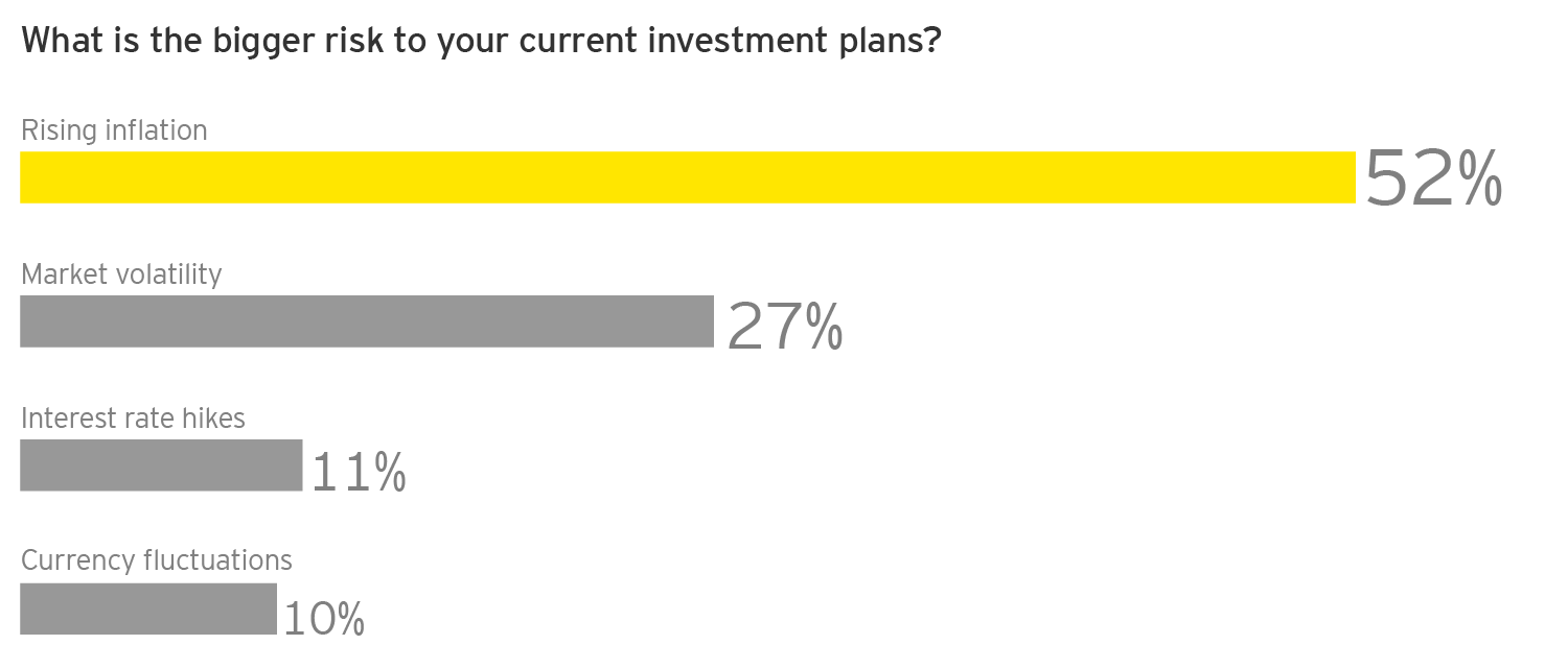 EY - Q: What is the bigger risk to your current investment plans?