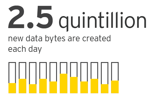 EY - 2.5 quintillion new data bytes are created each day