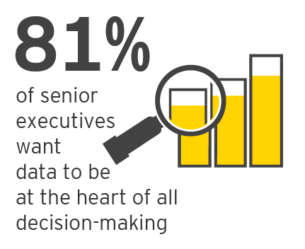 EY - 81% of senior executives want data to be heart of all decision-making