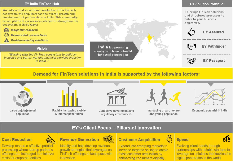 EY FinTech Hub - EY - India