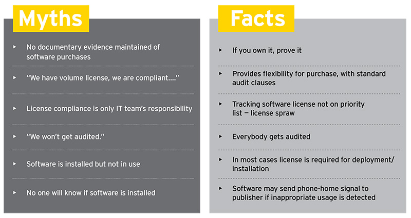 EY - Myths related to compliance with software license rules