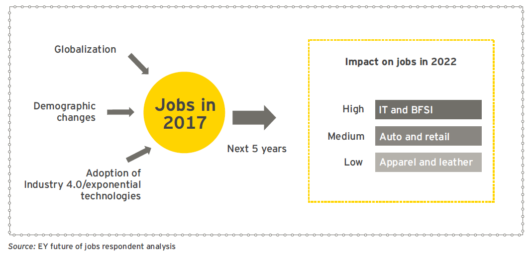 EY - Impact of primary forces on jobs – 2022