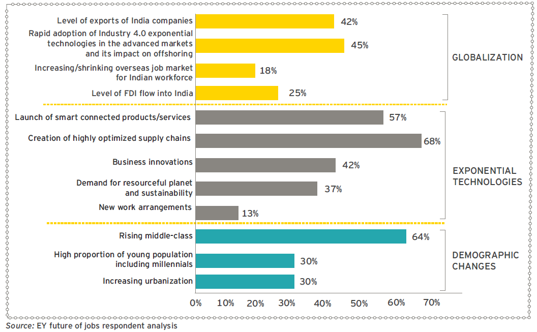 EY - Trends impacting future of jobs in India