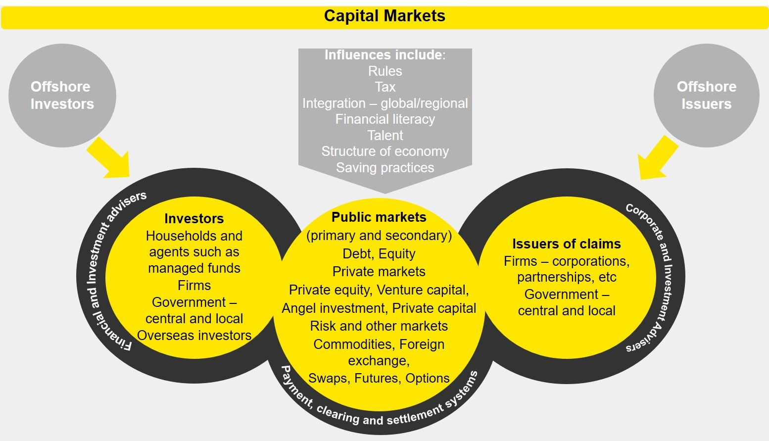 EY - Capital Markets 2029: Have your say