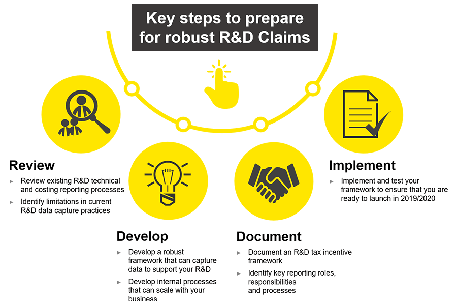 EY - New Zealand Research and Development (R&D) Tax