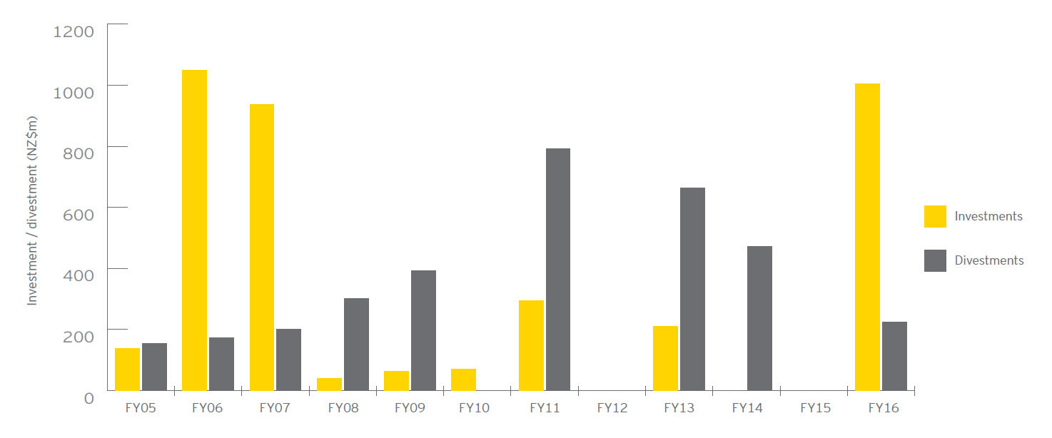 EY - Buy-out private equity investment/divestment summary 2005-2016 (graph)