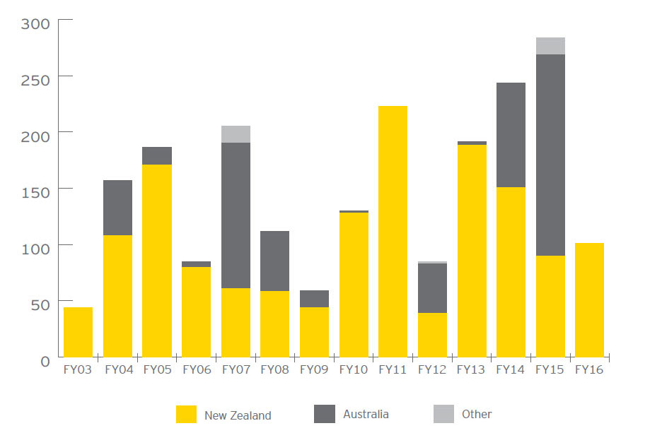EY - Mid-market investments – domicile (graph)