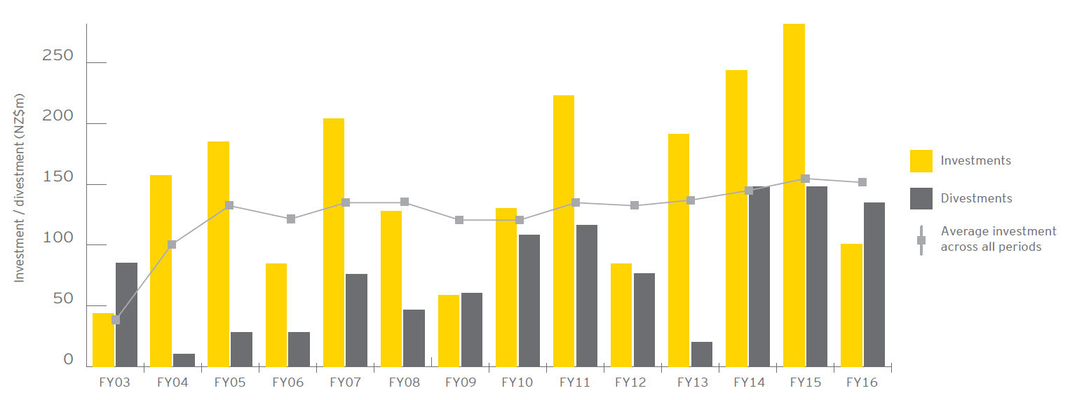 EY - Mid-market private equity investment/divestment summary 2003 to 2016 (graph)
