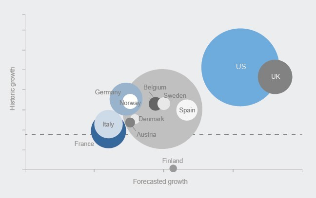 International expansion: Exploring US market dynamics critical to