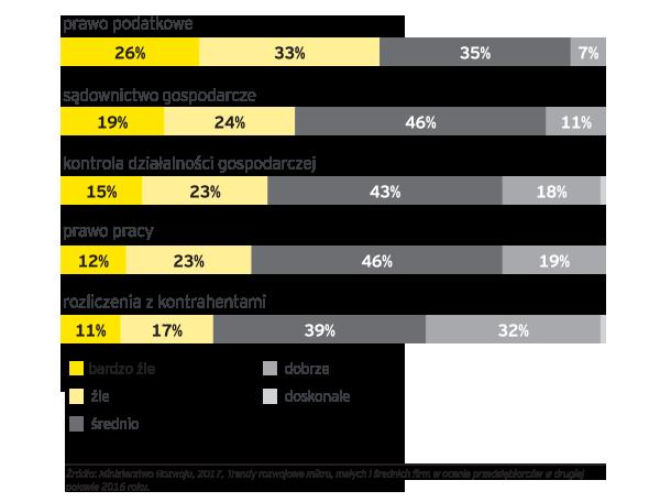 EY - Ocena różnych typów przepisów i procedur w II poł. 2016 r. wśród mikro, małych i średnich przedsiębiorstw