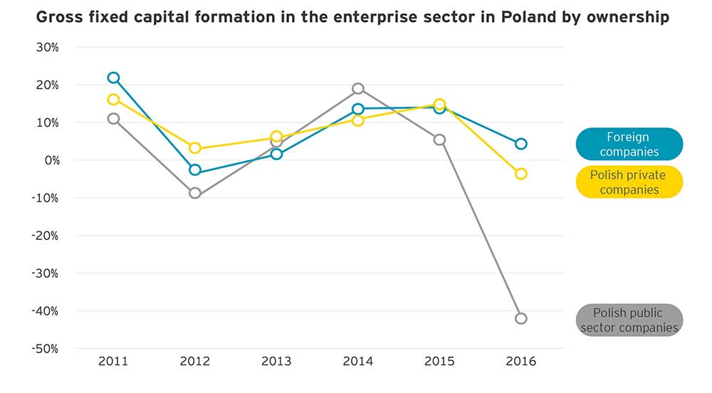 EY – Gross fixed capital formation in the enterprise sector in Poland by ownership
