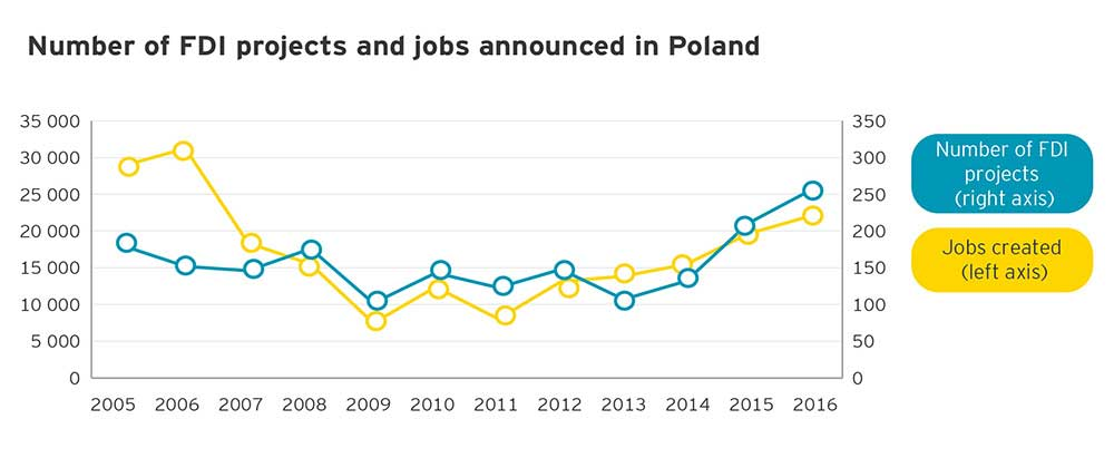 EY – Number of FDI projects and jobs announced in Poland