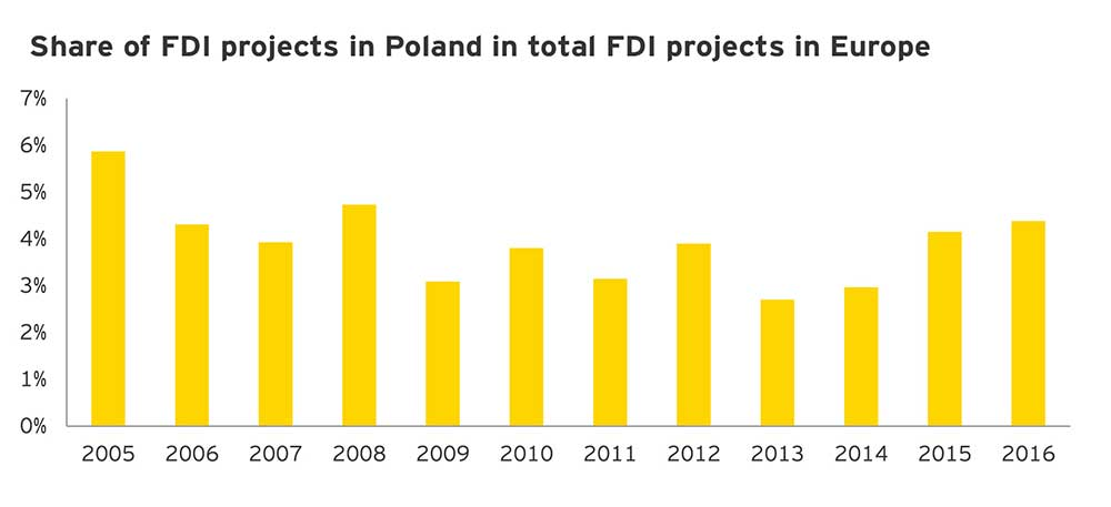 EY – Reality of investments - Poland does need FDIs