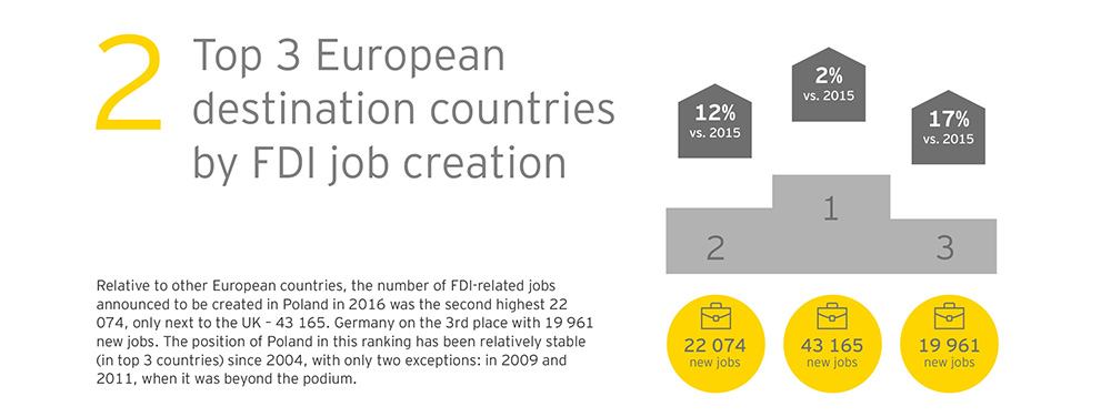 EY – Facts and Figures