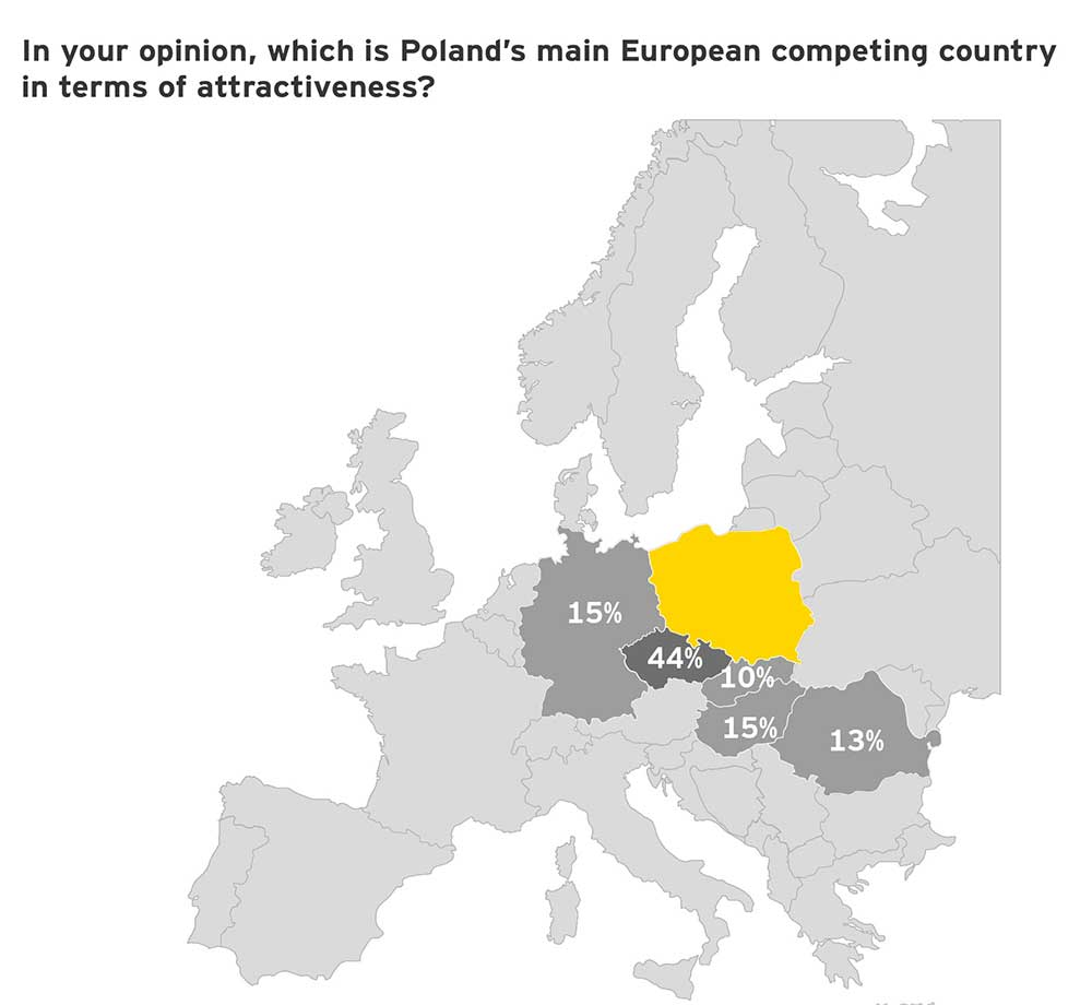 EY – Poland's main competitor for FDIs