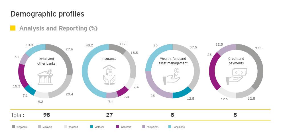 EY - Respondent Profiles