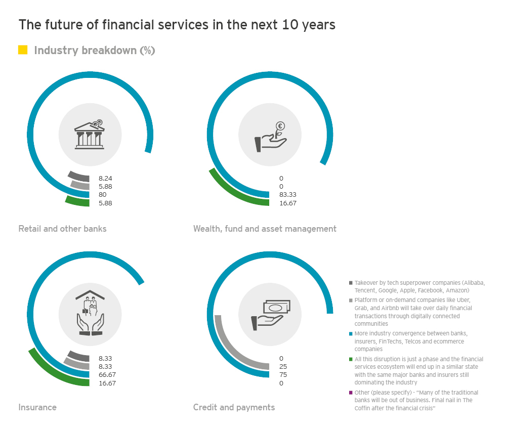 EY - Into the looking glass – future prospects for FIs