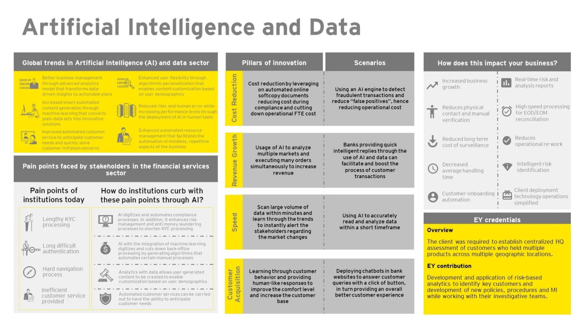 EY FinTech Hub – Artificial Intelligence and Data