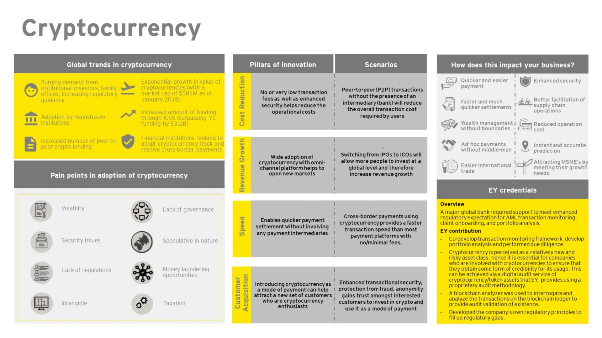 EY FinTech Hub – Cryptocurrency - EY - Singapore