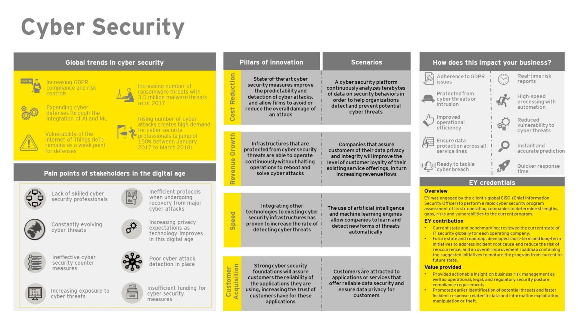 EY FinTech Hub – Cyber Security